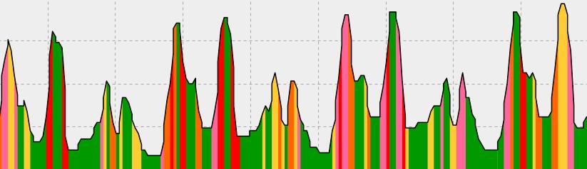 Profil trasy Dziewicza Góra